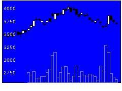9715トランスコスの株価チャート