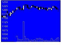 9717ジャステックの株価チャート