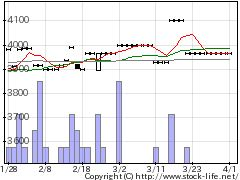 9720ホテル、ニューグランドの株価チャート