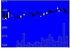 9723京都ホの株式チャート