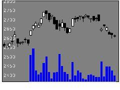 9728日本管財の株価チャート