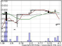 9733ナガセの株価チャート