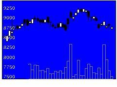9735セコムの株価チャート