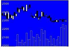 9739日本システムウエアの株式チャート
