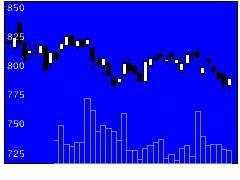 9743丹青社の株価チャート