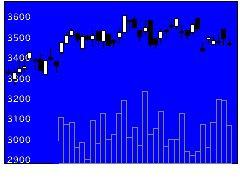 9746TKCの株価チャート