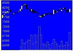 9749富士ソフトの株式チャート