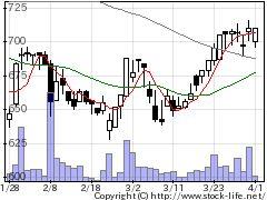 9753アイエックス・ナレッジの株価チャート