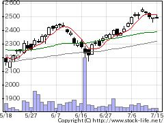 9759NSDの株価チャート