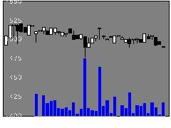 9761東海リースの株価チャート