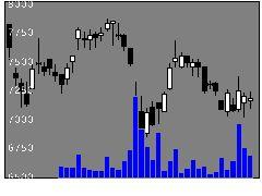 9766コナミHDの株価チャート