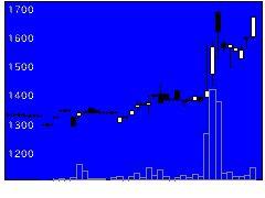 9767日建工学の株価チャート