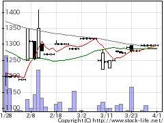 9776札幌臨床検査センターの株式チャート