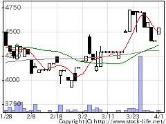9780ビステムの株価チャート