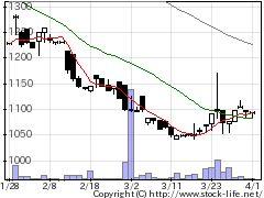 9782ディーエムエスの株価チャート