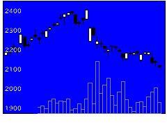 9783ベネッセHDの株価チャート