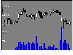 9787イオンディラの株価チャート