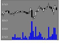 9790福井コンの株式チャート