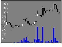 9791ビケンテクノの株価チャート