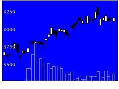 9793ダイセキの株価チャート