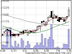 9799旭情報サービスの株式チャート