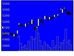 9810日鉄物産の株式チャート