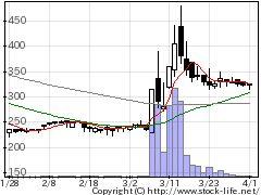 9812テーオーHDの株式チャート