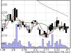 9816ストライダーズの株価チャート