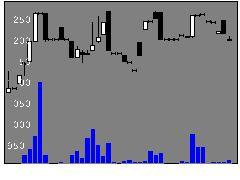 9818大丸エナウィンの株式チャート