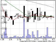 9820エムティジェネックスの株価チャート