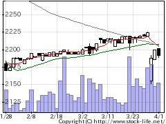 9823マミーマートの株価チャート