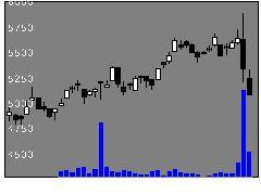 9824泉州電業の株式チャート