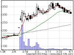 9827リリカラの株式チャート