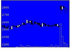 9828元気寿司の株式チャート