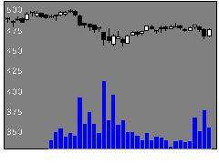 9831ヤマダ電の株式チャート