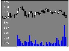 9832オートバックスセブンの株式チャート