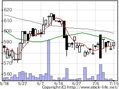 9835ジュンテンドーの株価チャート