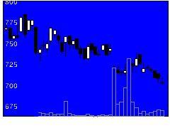9837モリトの株価チャート