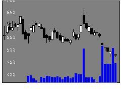 9842アークランドの株価チャート