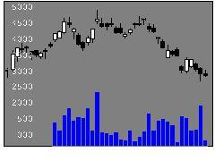 9843ニトリHDの株式チャート