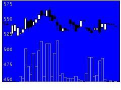 9845パーカーの株価チャート