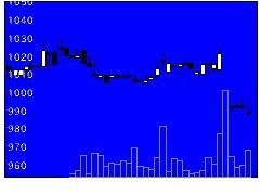 9846天満屋ストアの株価チャート