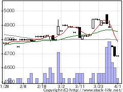 9849共同紙の株価チャート