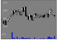 9850グルメ杵屋の株式チャート