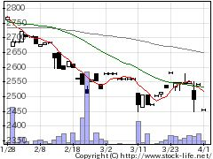 9852CBGMの株価チャート