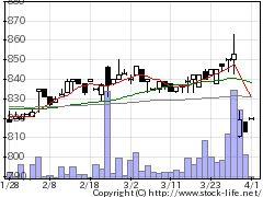 9853銀座ルノアの株式チャート