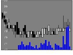 9854愛眼の株価チャート