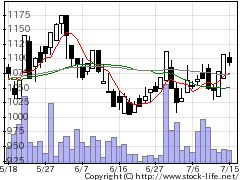 9856ケーユーHDの株式チャート