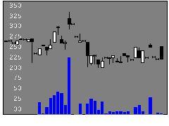 9857英和の株式チャート