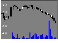 9861吉野家HDの株式チャート